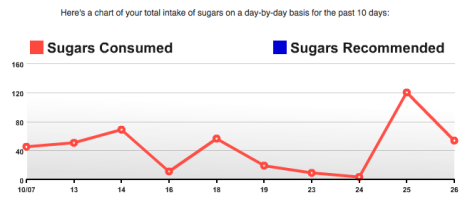 Recommended Sugar Intake vs. Actual Intake over 10 days