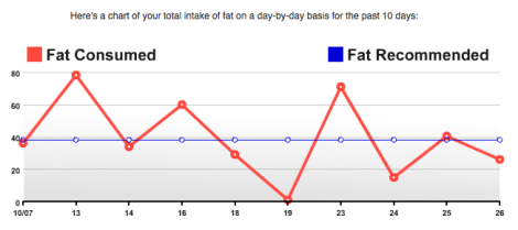 Recommended Fat Intake vs. Actual Intake